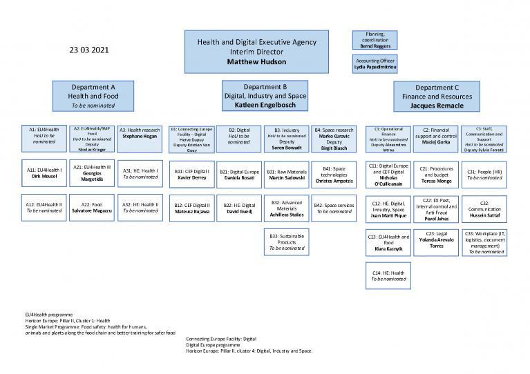 HaDEA Organisational Chart